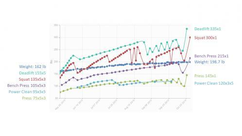 "Mike's SSLP 31/m/5'8""/162lb-lp-progress-jpg"